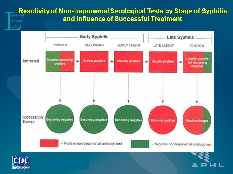 Reactivity of Non-treponemal Serological Tests by Stage of Syphilis
