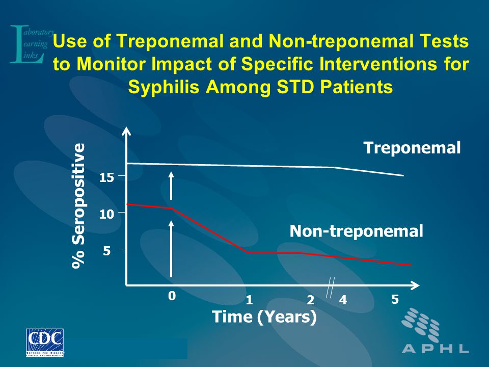 Use of Treponemal and Non-treponemal Tests to Monitor Impact of Specific Interventions for Syphilis Among STD Patients