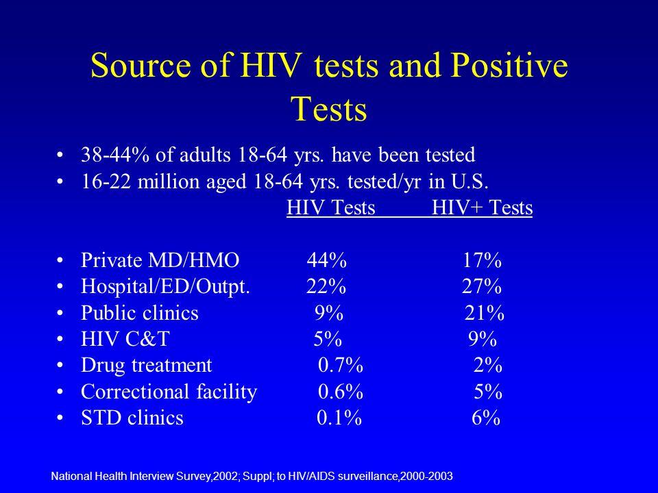 Source of HIV tests and Positive Tests