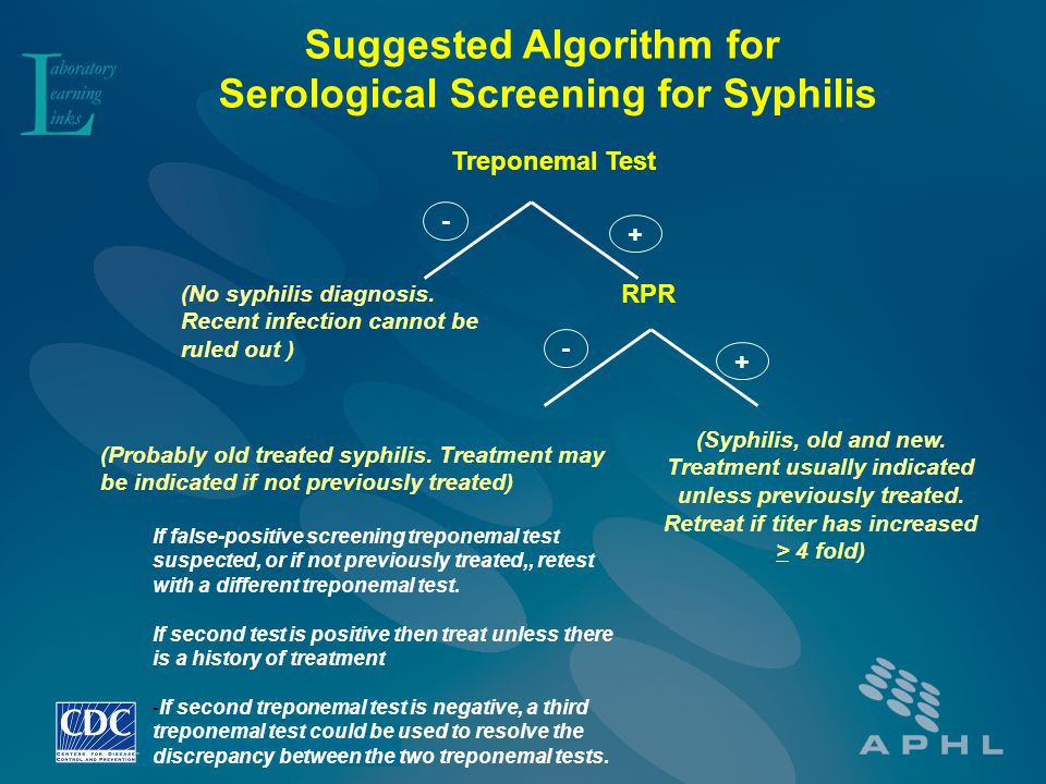 Suggested Algorithm for Serological Screening for Syphilis