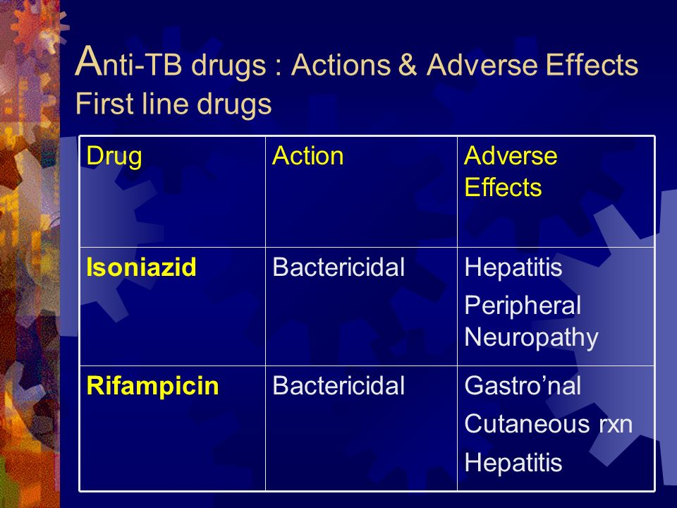 Anti-TB drugs : Actions & Adverse Effects First line drugs