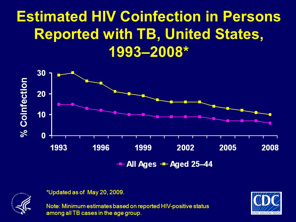 Estimated HIV Coinfection in Persons Reported with TB, United States, 1993–2008*