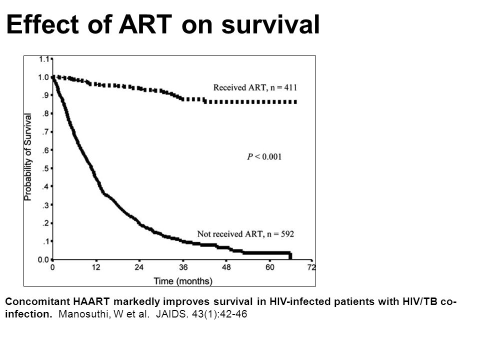 Effect of ART on survival