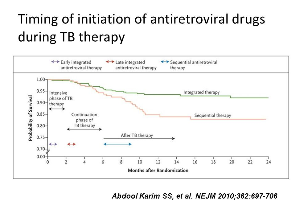 Timing of initiation of antiretroviral drugs during TB therapy