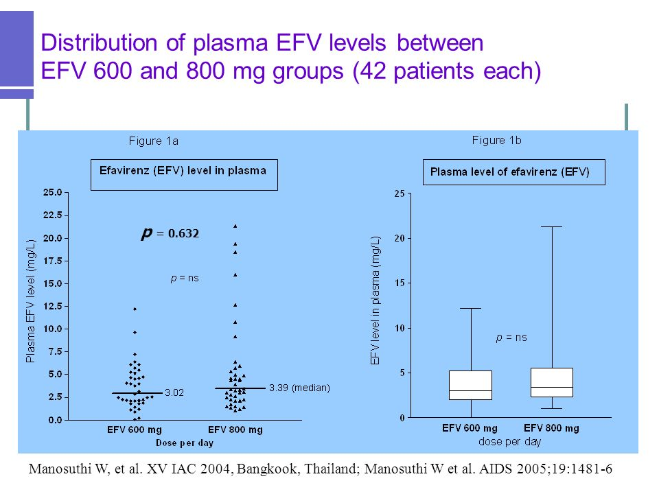 Distribution of plasma EFV levels between EFV 600 and 800 mg groups (42 patients each)