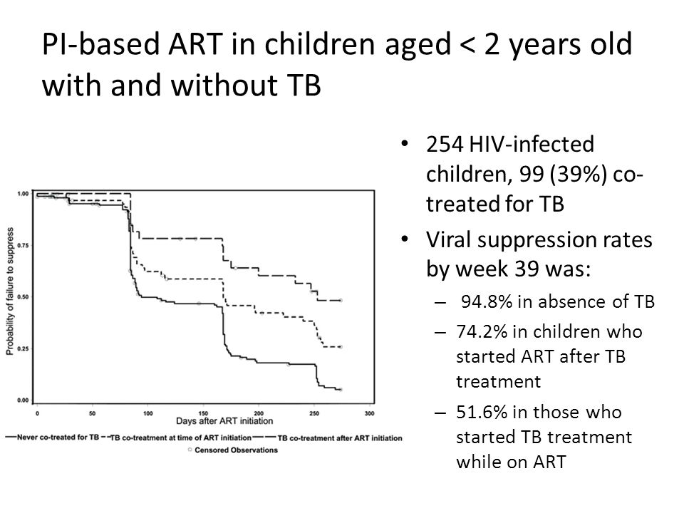 PI-based ART in children aged < 2 years old with and without TB
