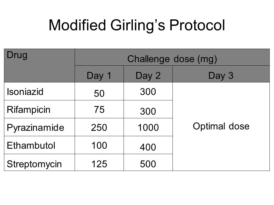 Modified Girling's Protocol