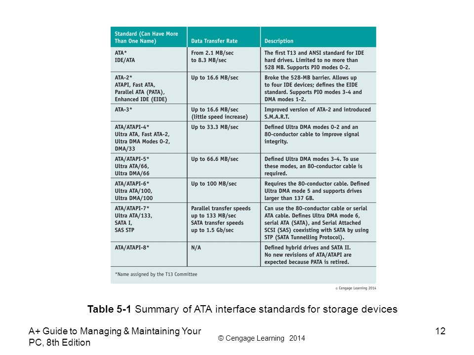 Table 5-1 Summary of ATA interface standards for storage devices