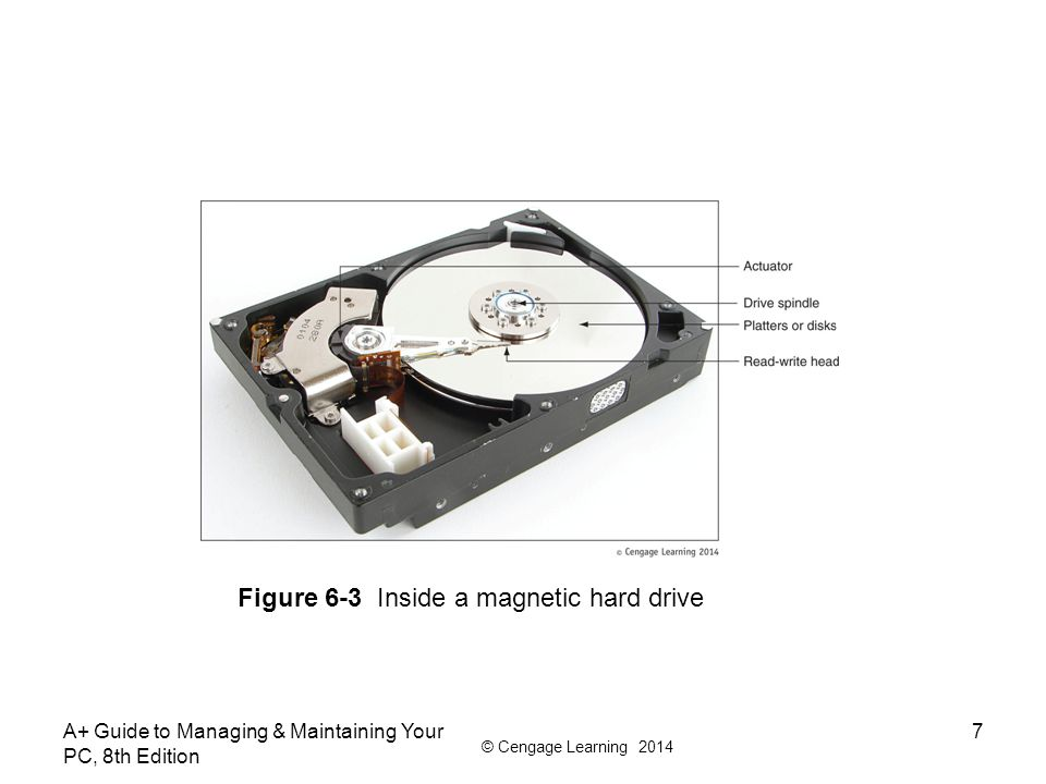 Figure 6-3 Inside a magnetic hard drive