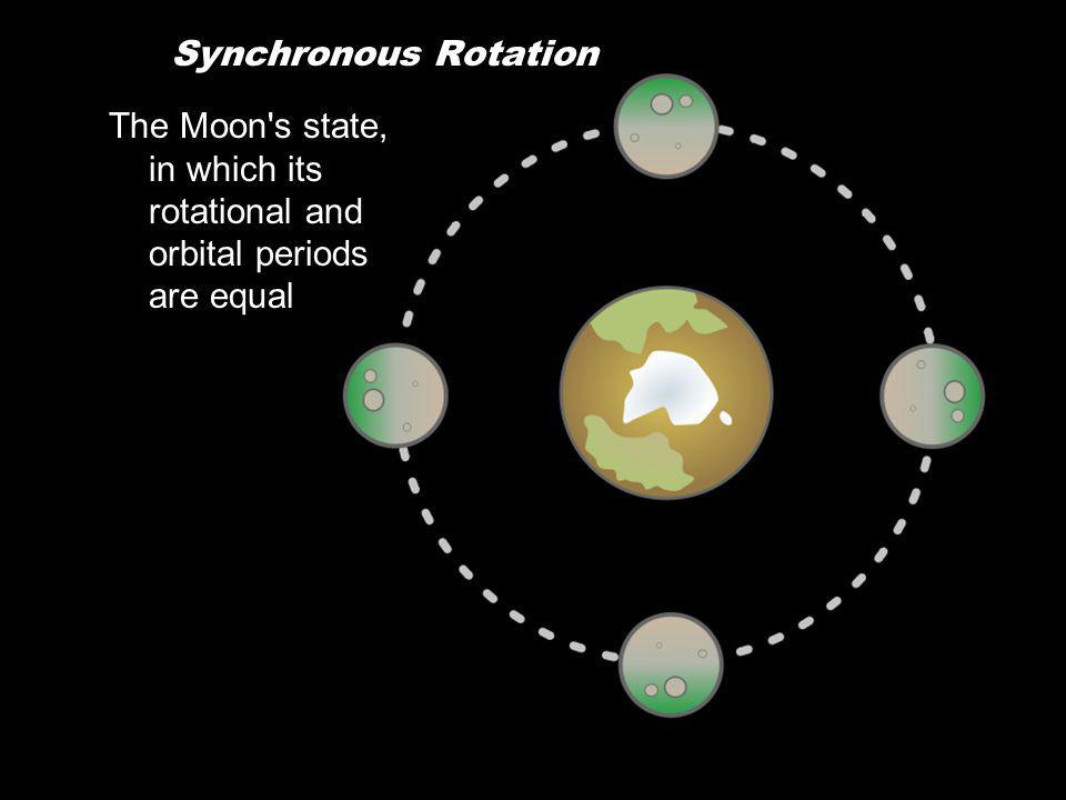 Synchronous Rotation The Moon s state, in which its rotational and orbital periods are equal