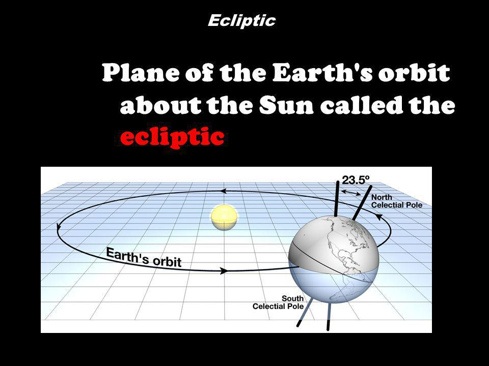 Plane of the Earth s orbit about the Sun called the ecliptic