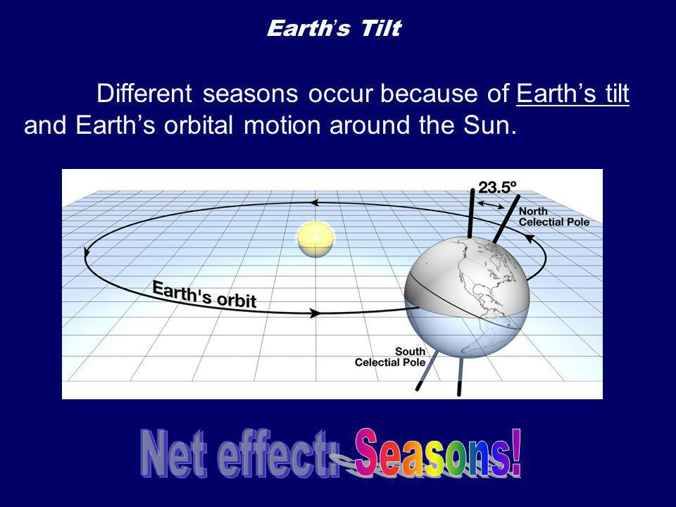 Earth's Tilt Different seasons occur because of Earth's tilt and Earth's orbital motion around the Sun.