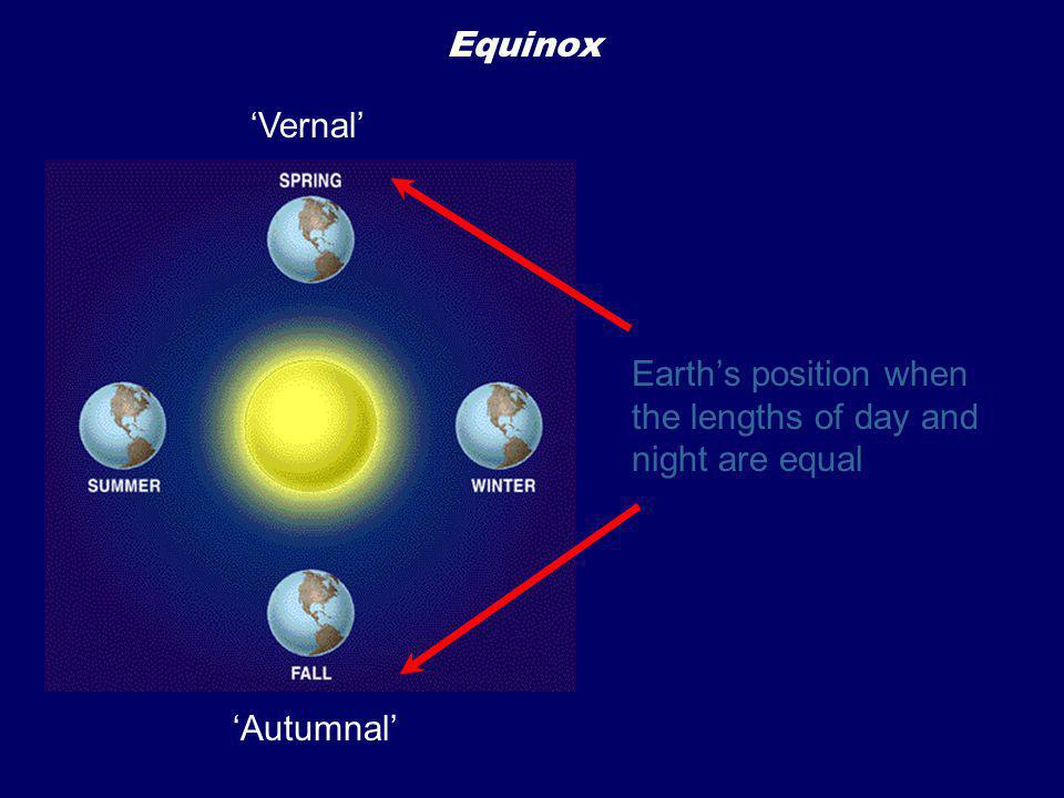 Equinox 'Vernal' Earth's position when the lengths of day and night are equal 'Autumnal'