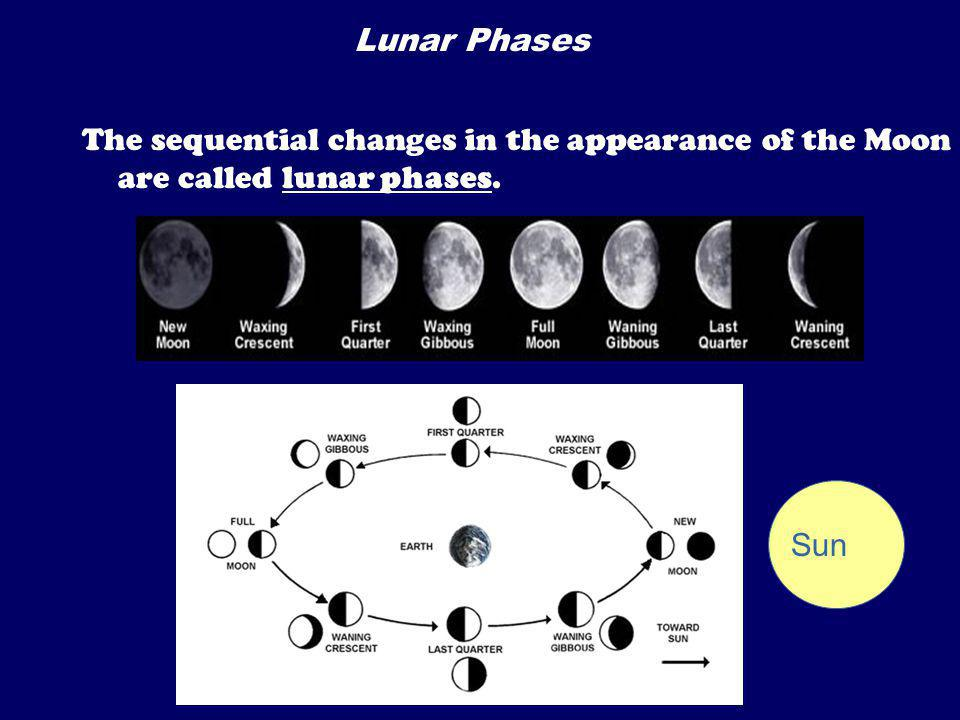 Lunar Phases The sequential changes in the appearance of the Moon are called lunar phases. Sun
