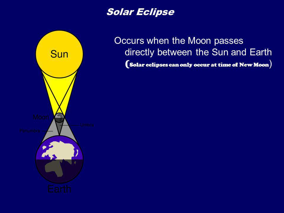 Solar Eclipse Occurs when the Moon passes directly between the Sun and Earth (Solar eclipses can only occur at time of New Moon)
