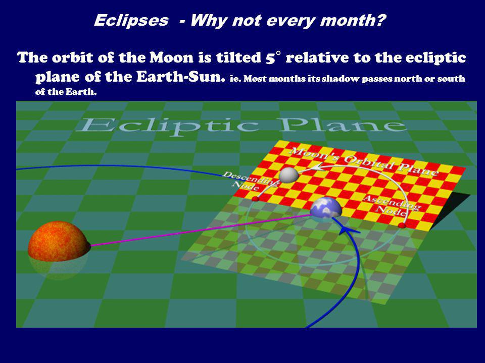 Eclipses - Why not every month