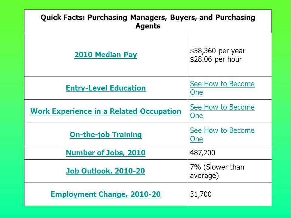 Quick Facts: Purchasing Managers, Buyers, and Purchasing Agents