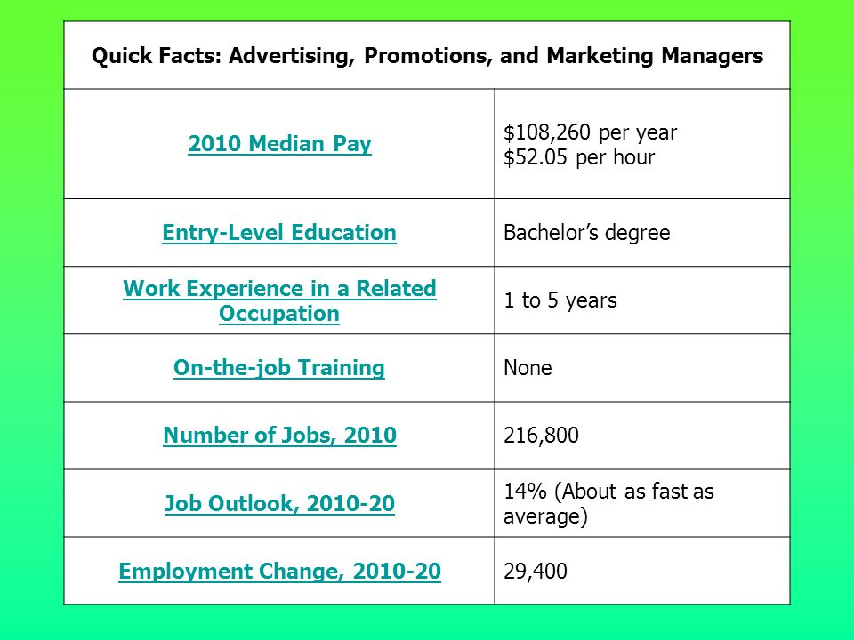 Quick Facts: Advertising, Promotions, and Marketing Managers
