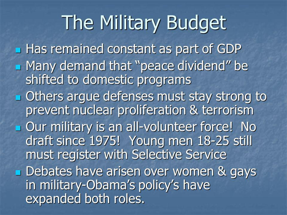 The Military Budget Has remained constant as part of GDP