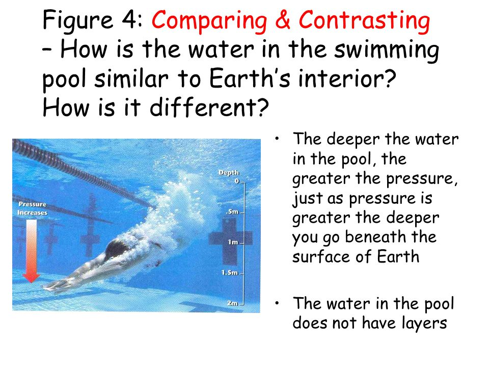 Figure 4: Comparing & Contrasting – How is the water in the swimming pool similar to Earth's interior How is it different