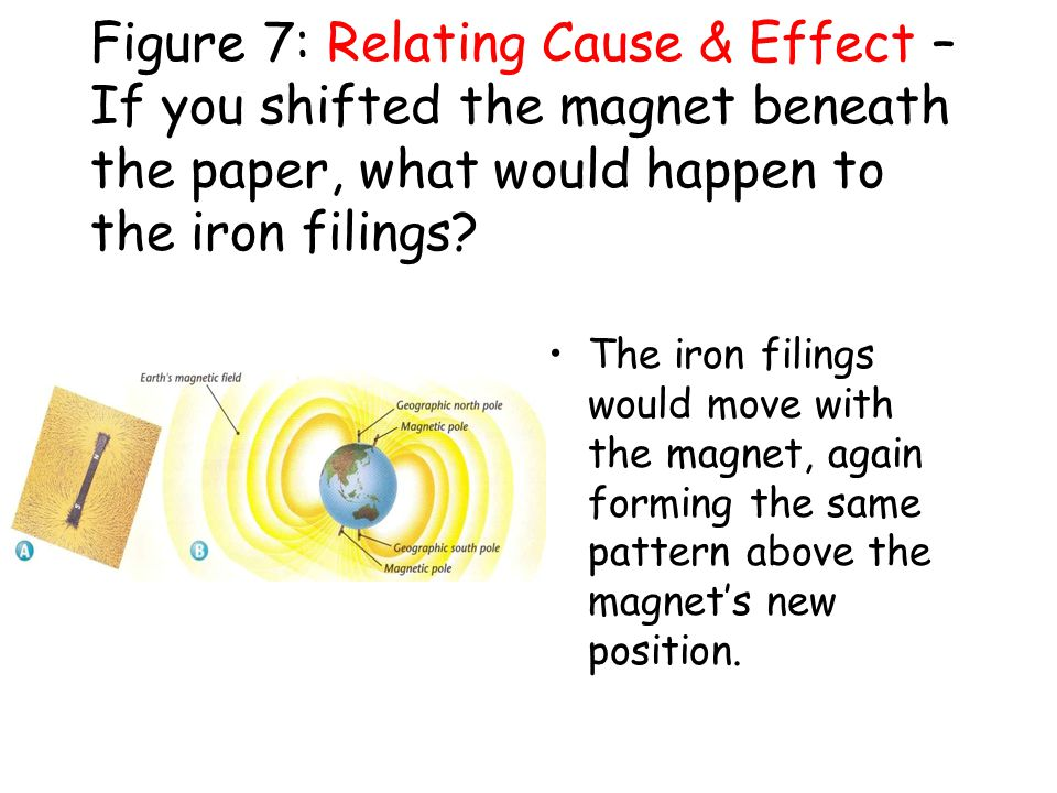 Figure 7: Relating Cause & Effect – If you shifted the magnet beneath the paper, what would happen to the iron filings