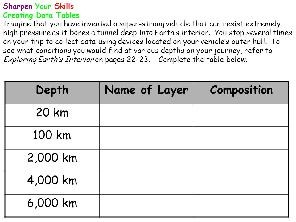 Depth Name of Layer Composition