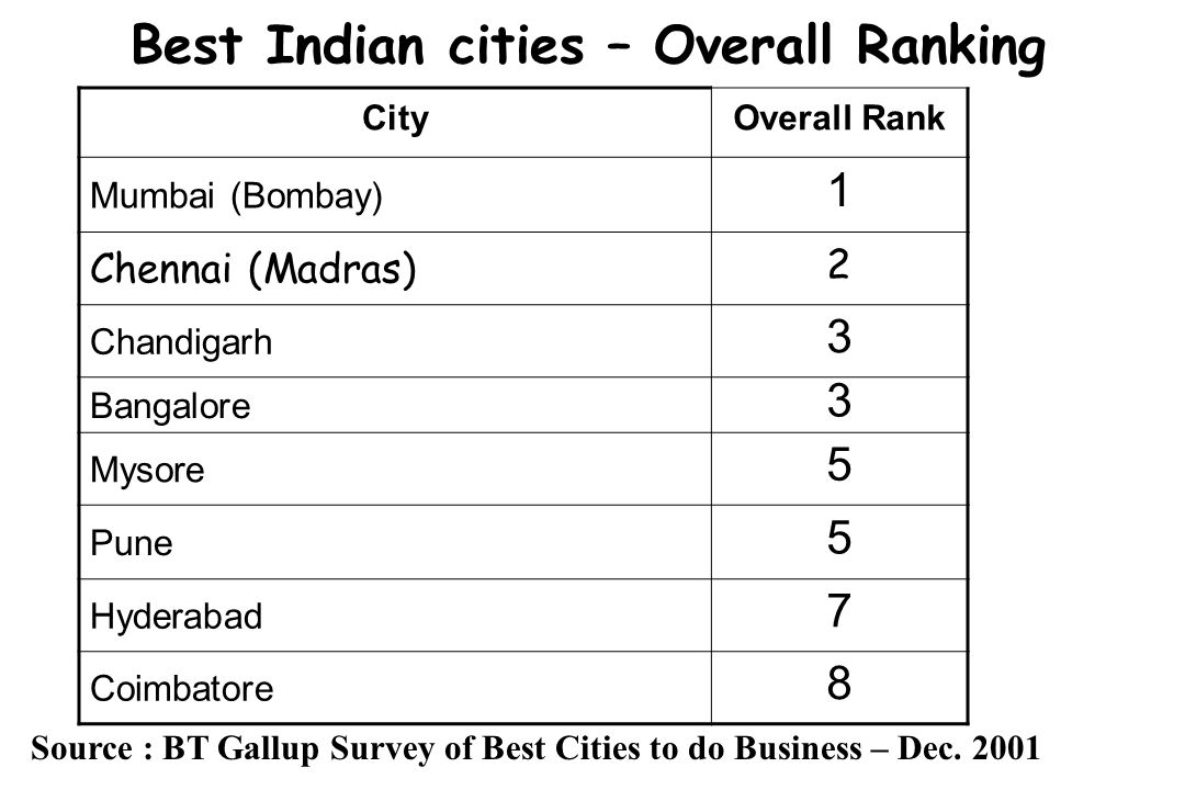 Best Indian cities – Overall Ranking