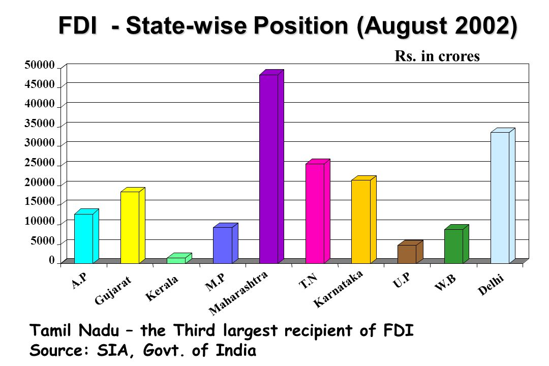 FDI - State-wise Position (August 2002)