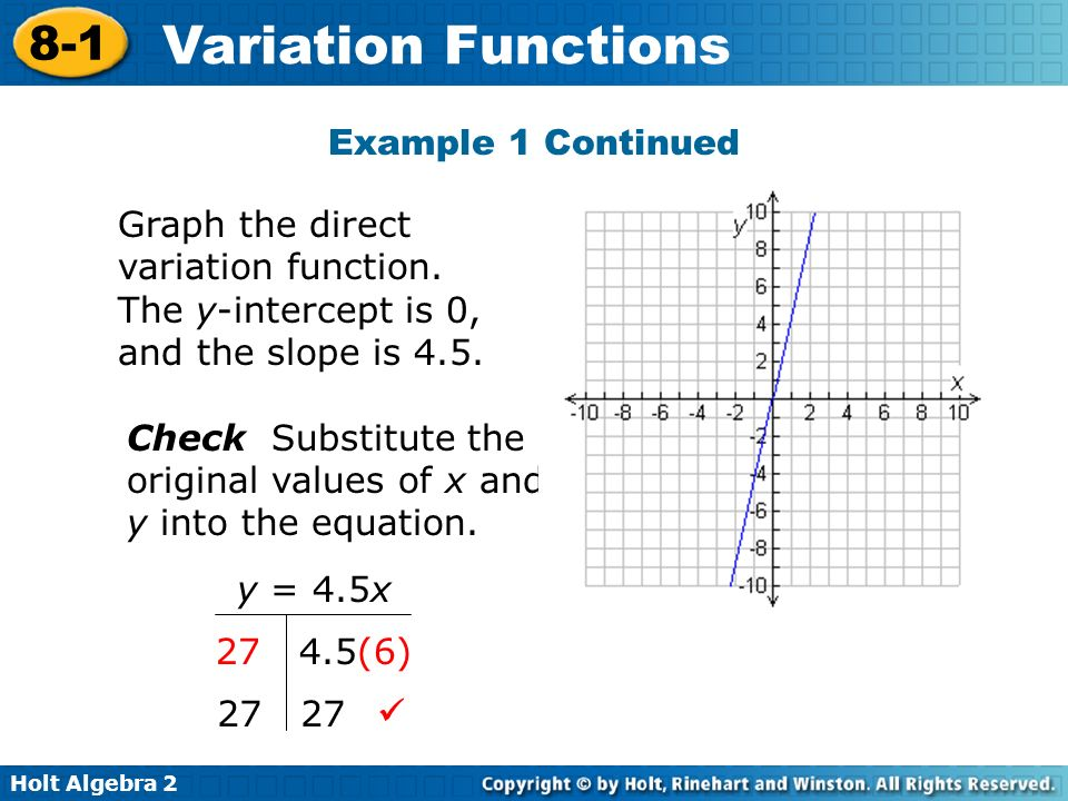 Example 1 Continued Graph the direct variation function. The y-intercept is 0, and the slope is 4.5.