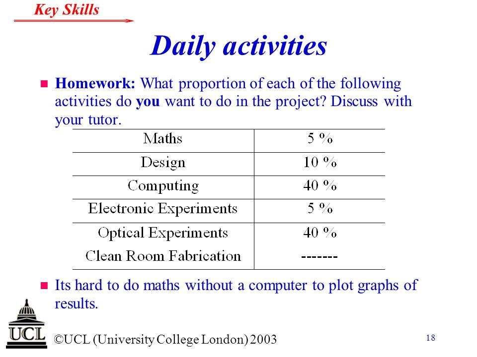 Daily activities Homework: What proportion of each of the following activities do you want to do in the project Discuss with your tutor.