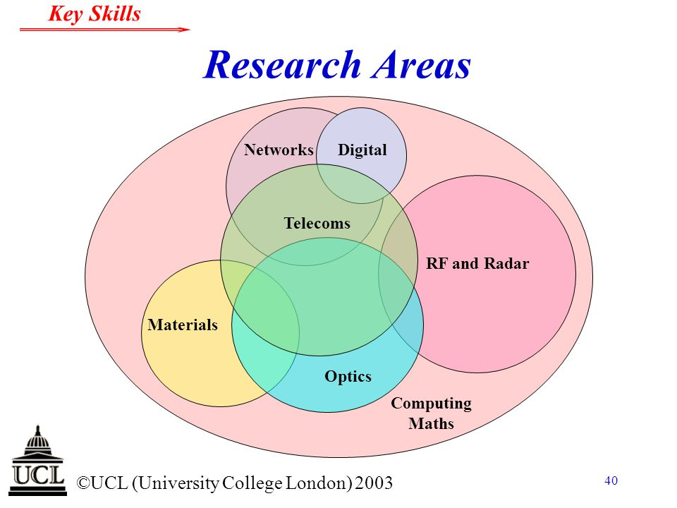 Research Areas Digital Networks Telecoms RF and Radar Materials Optics