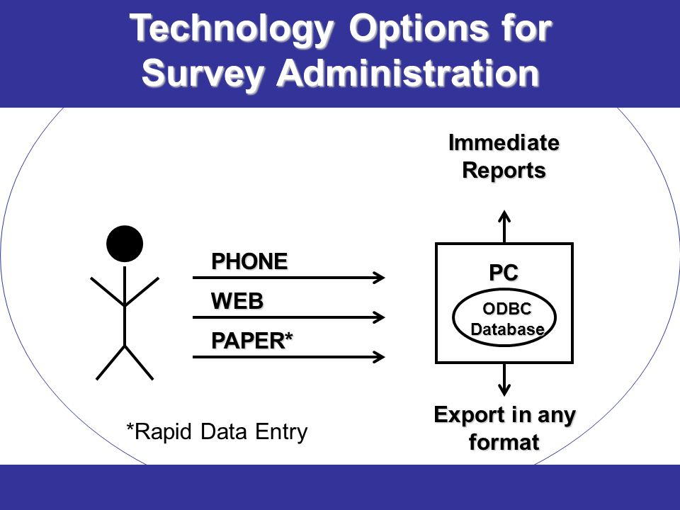 Technology Options for Survey Administration