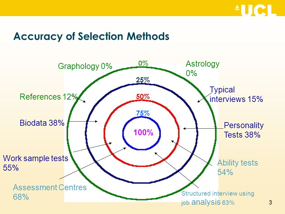 Accuracy of Selection Methods