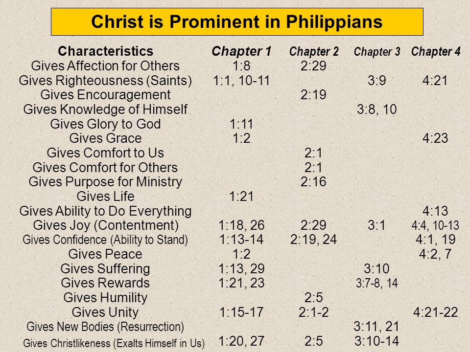 Christ is Prominent in Philippians