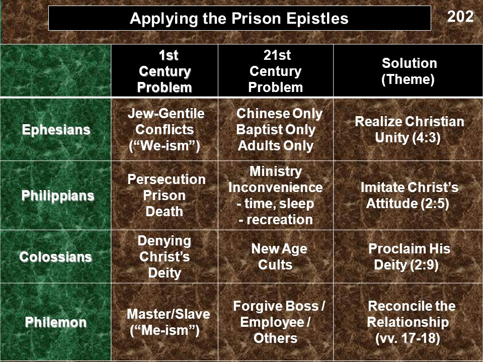 Applying the Prison Epistles