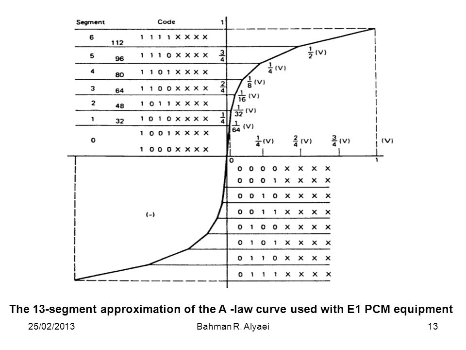 The 13-segment approximation of the A -law curve used with E1 PCM equipment