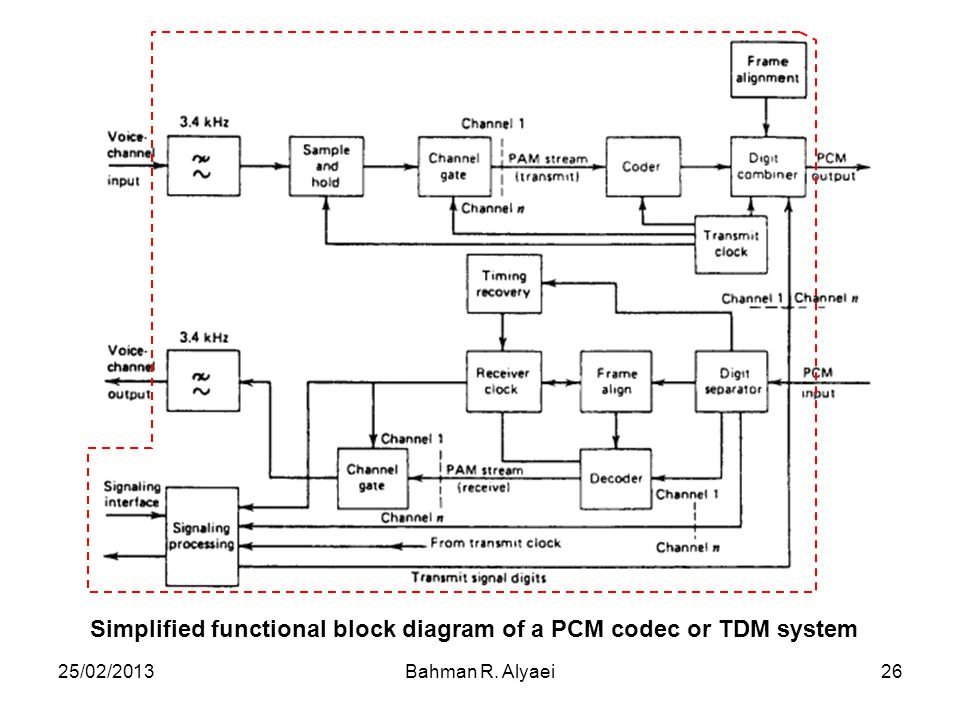 Simplified functional block diagram of a PCM codec or TDM system