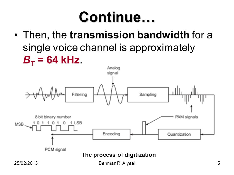 Continue… Then, the transmission bandwidth for a single voice channel is approximately BT = 64 kHz.