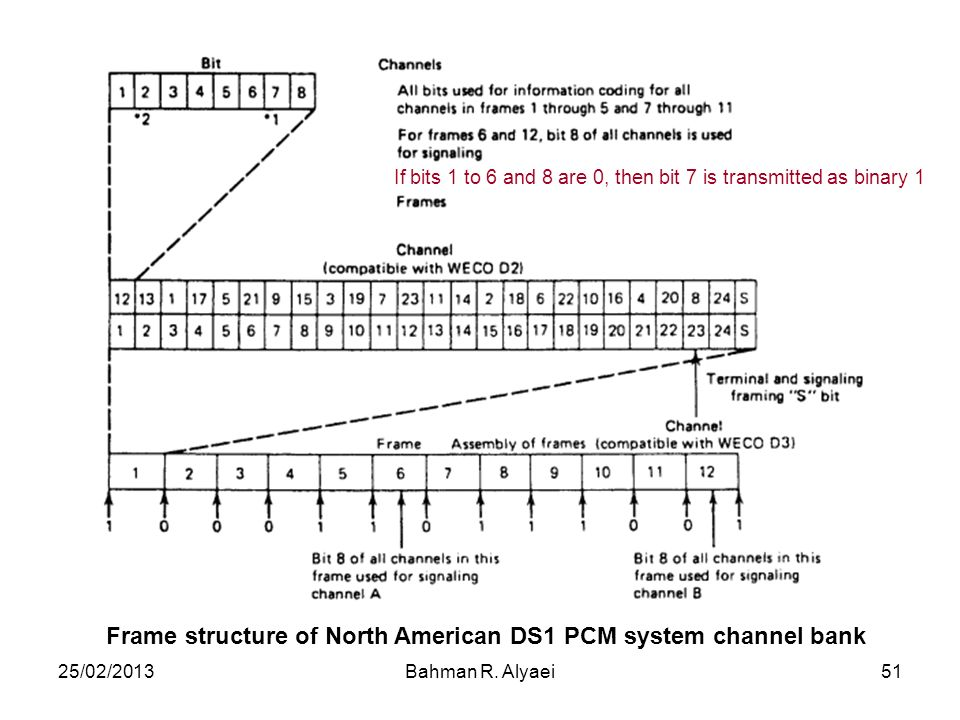 Frame structure of North American DS1 PCM system channel bank