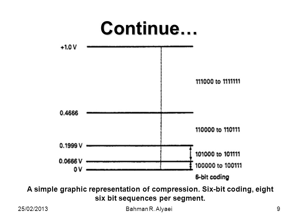Continue… A simple graphic representation of compression. Six-bit coding, eight six bit sequences per segment.