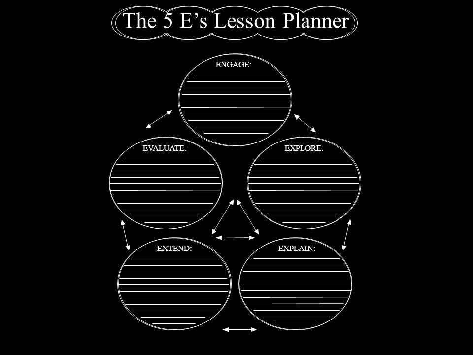 The 5 E's Lesson Planner ENGAGE: EVALUATE: EXPLORE: EXTEND: EXPLAIN: