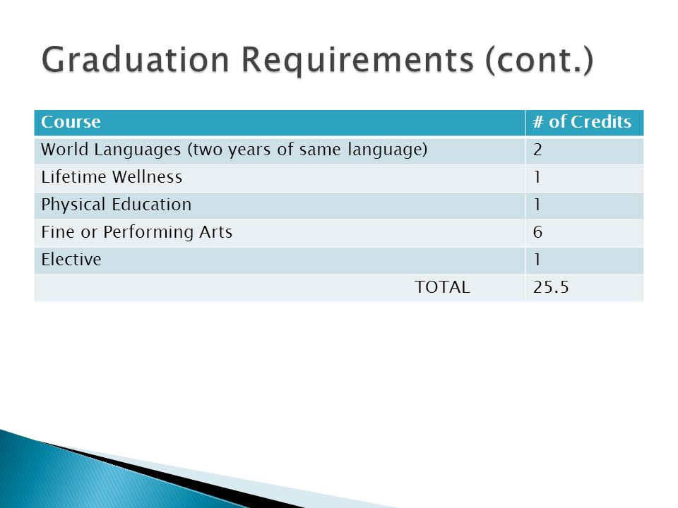 Graduation Requirements (cont.)