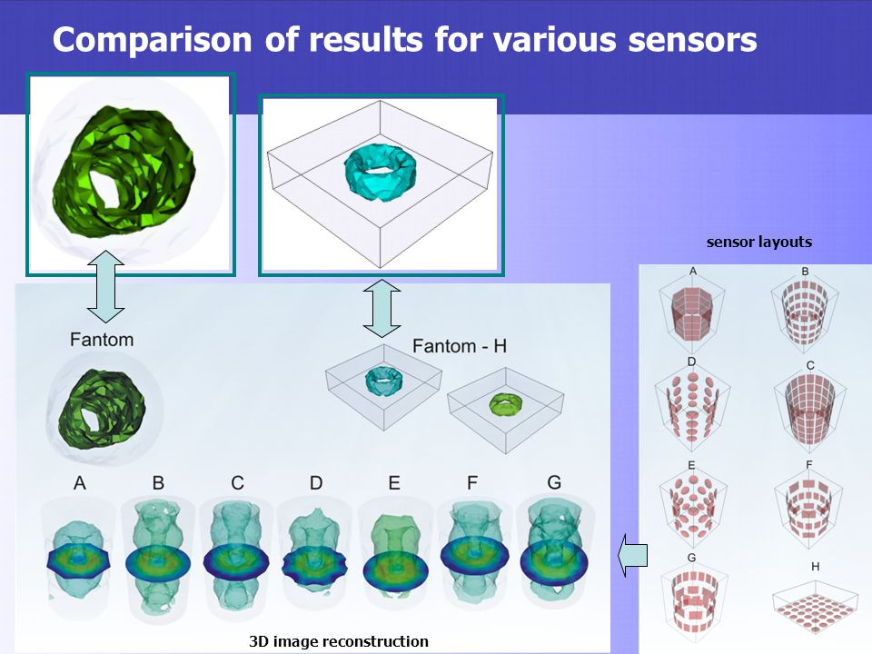 Comparison of results for various sensors