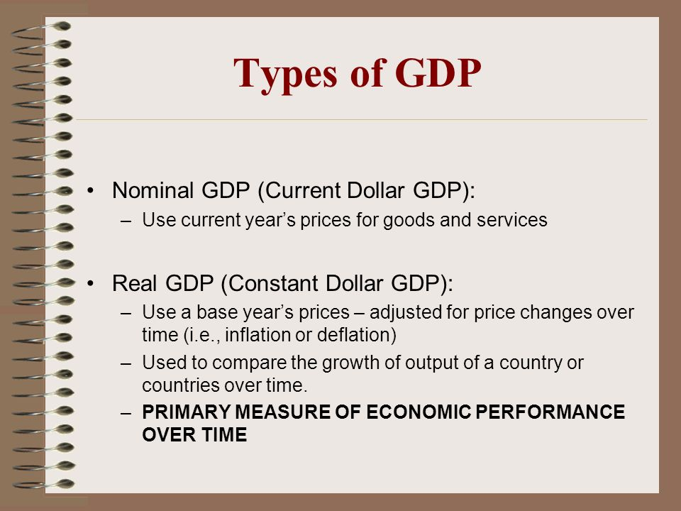 Types of GDP Nominal GDP (Current Dollar GDP):