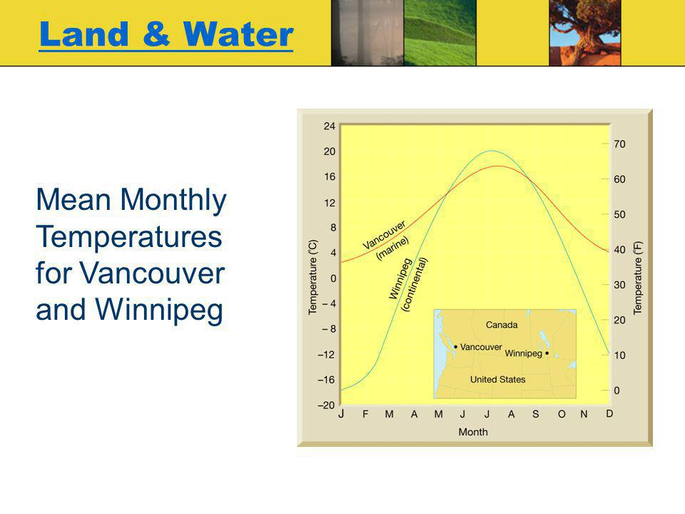 Land & Water Mean Monthly Temperatures for Vancouver and Winnipeg