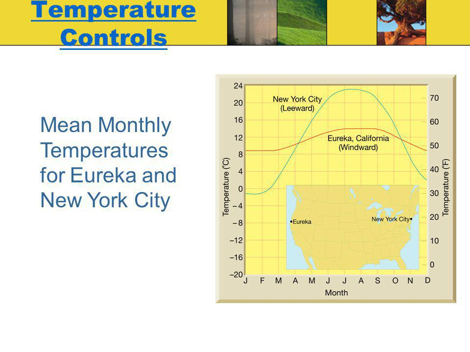 Temperature Controls Mean Monthly Temperatures for Eureka and New York City
