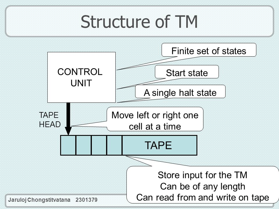 Structure of TM TAPE Finite set of states CONTROL UNIT Start state