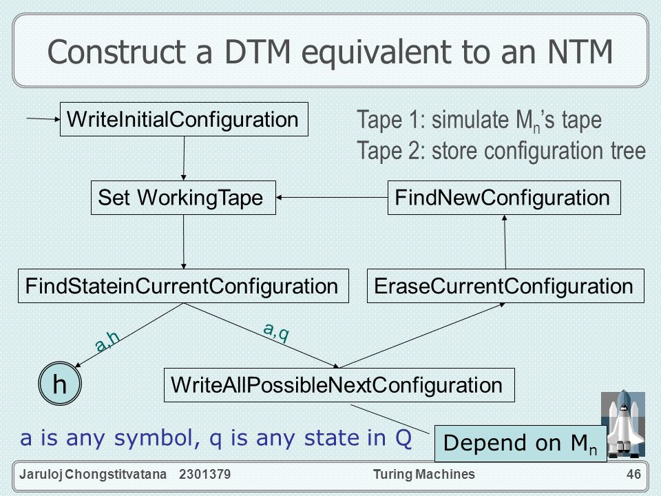 Construct a DTM equivalent to an NTM