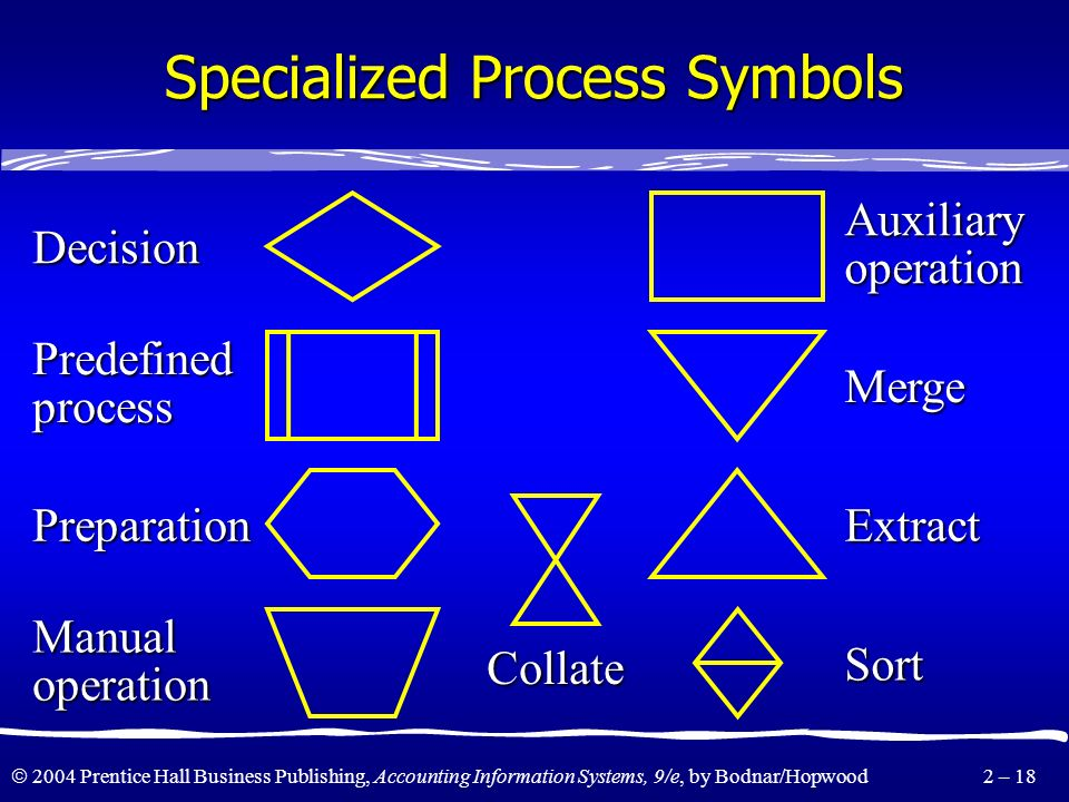 Specialized Process Symbols