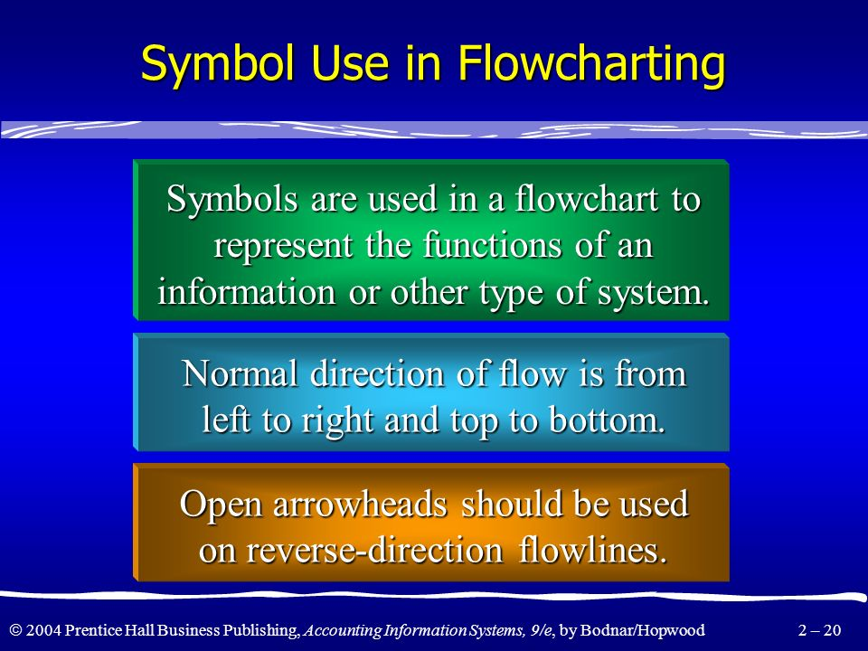 Symbol Use in Flowcharting